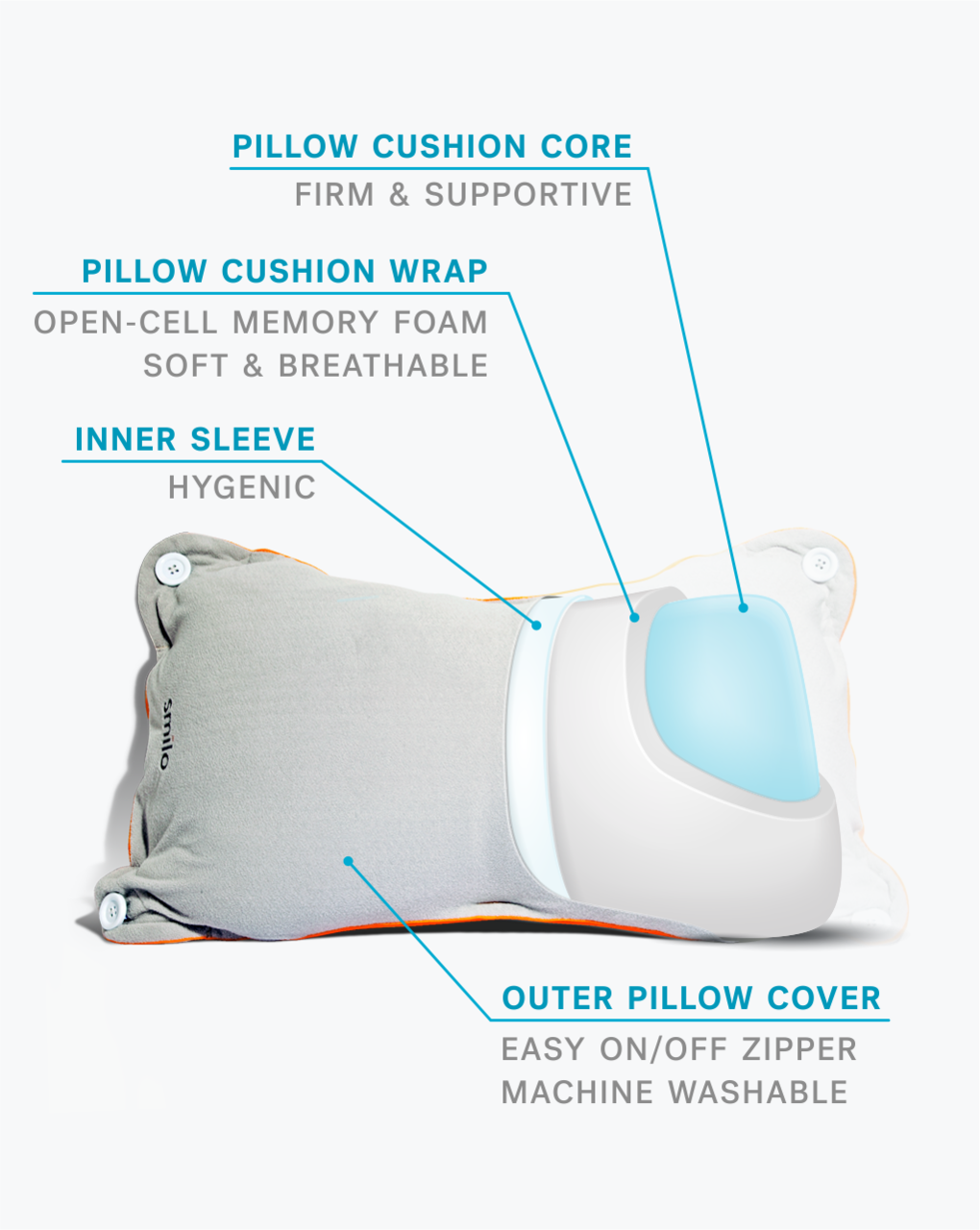 Smilo Pregnancy Pillow Nursing Pillow